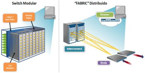 Grafica de SW Modular vrs FABRIC Distribuido.png